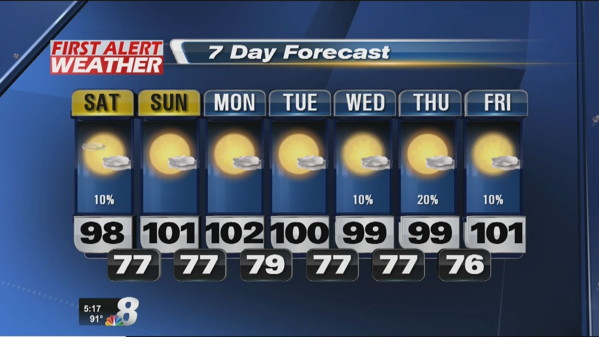 Hot weather pattern as we head into the weekend   Haystack TV