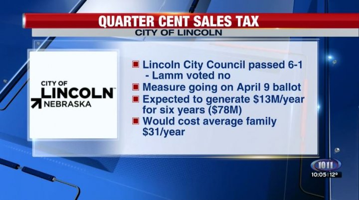 City Council votes 6-1 to move sales tax measure to Lincoln