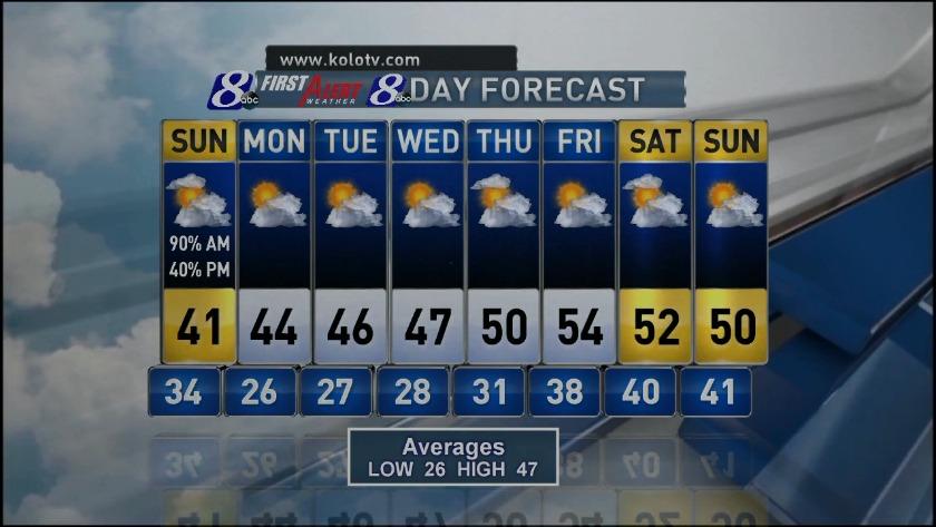 Sunday Web Weather