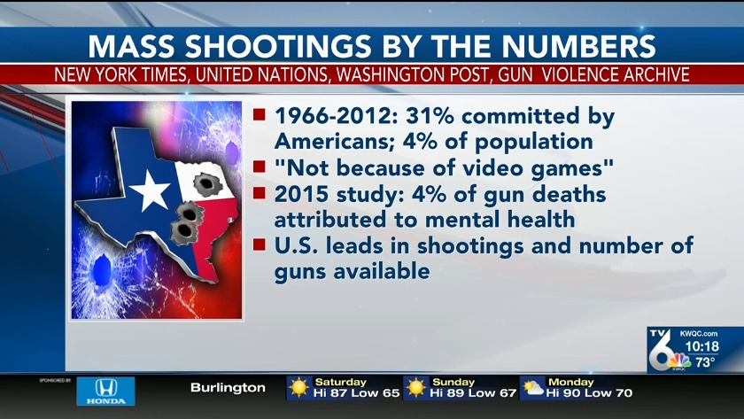 Mass shootings by the numbers