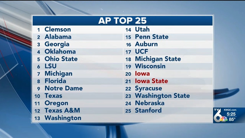 Iowa and Iowa State make top 25 in AP's Preseason Poll