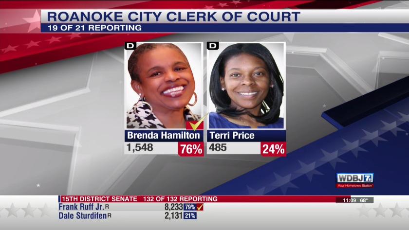 Brenda Hamilton Wins Roanoke City Clerk Of Court