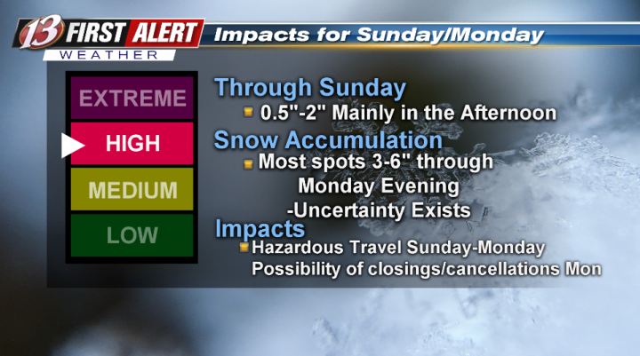 Latest on snow for Sunday/Monday