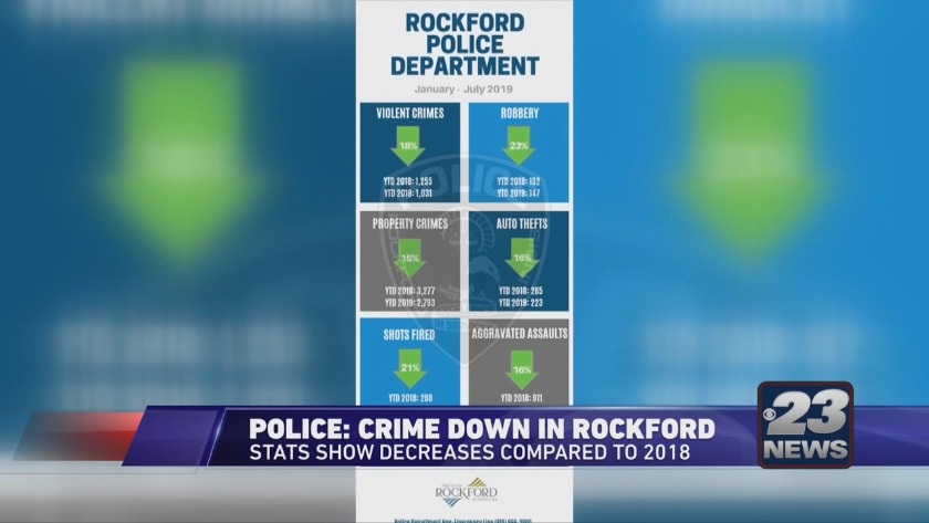 Rockford police report crime is down