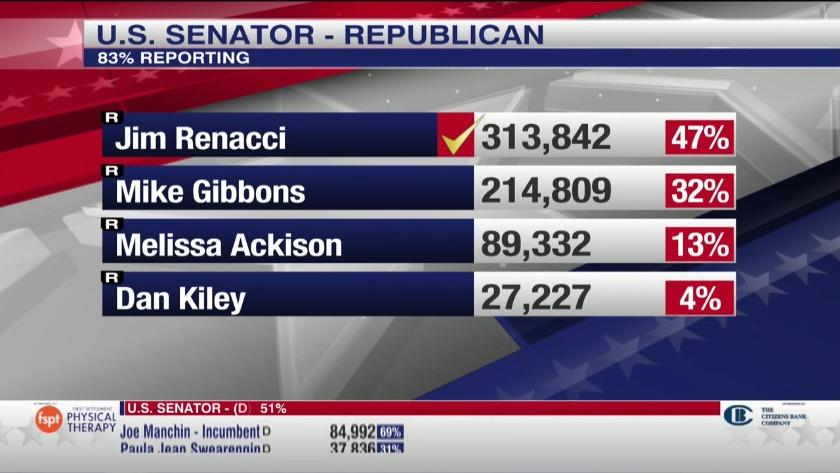U S  Rep  Jim Renacci wins GOP primary